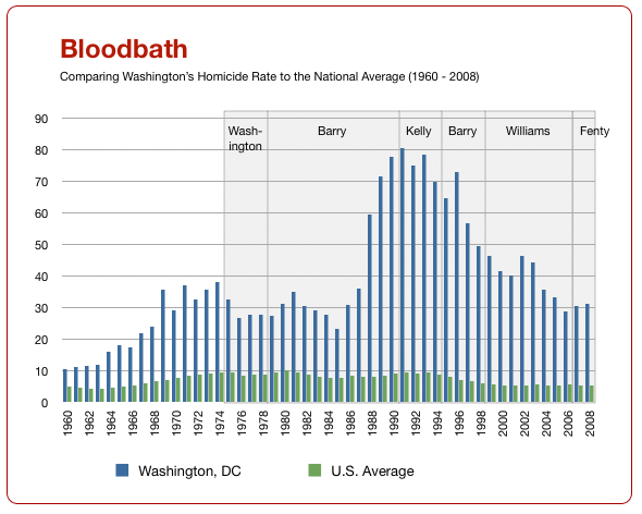 Homicides: DC vs National Average