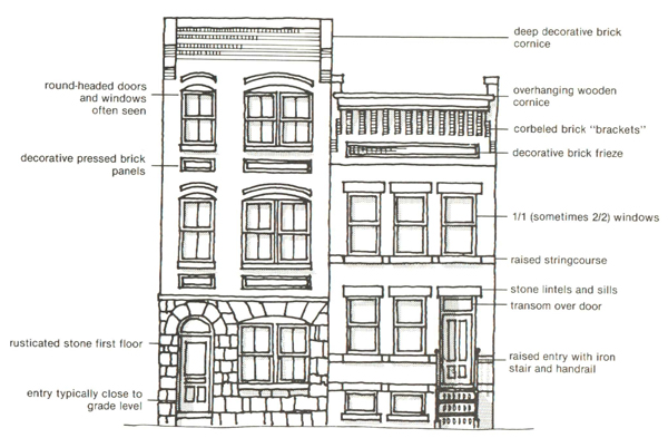 Can you identify ledroit park s 12 distinct architectural for Architectural styles guide