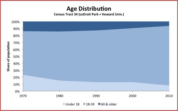 age_distribution