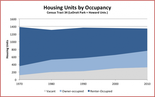 housing_units