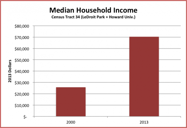 median_hh_income