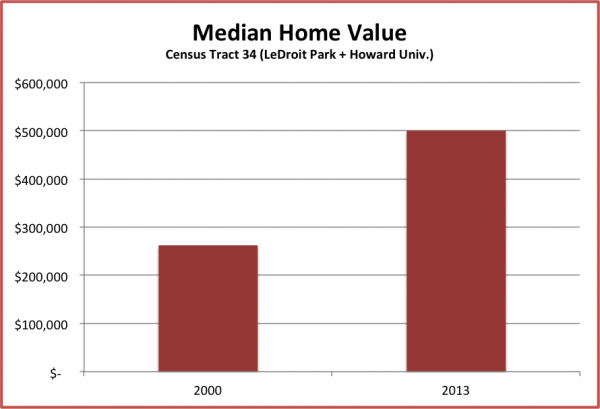median_home_value
