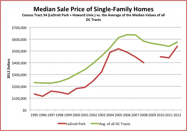 median_sales_sf_homes