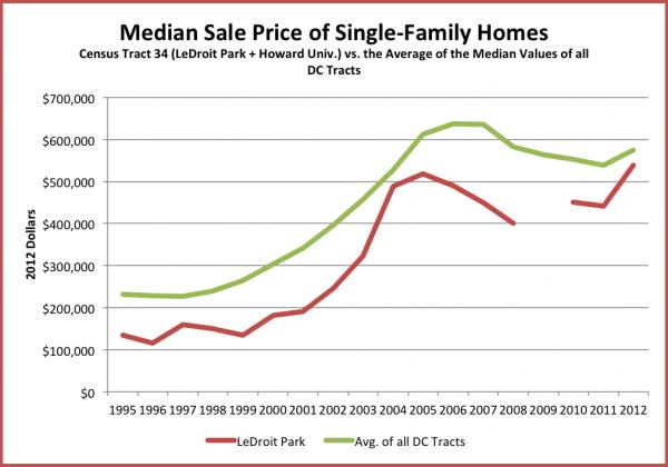 median_sales_sf_homes